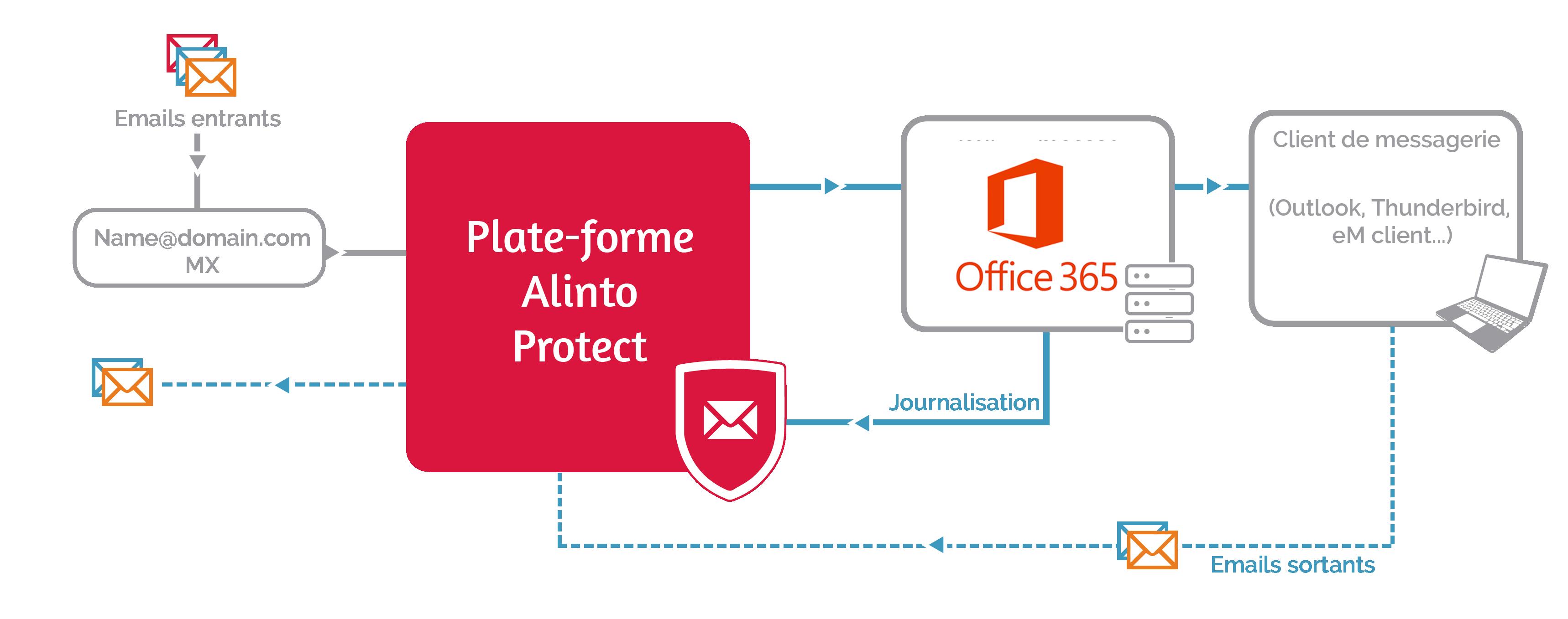 Sécurité Office 365